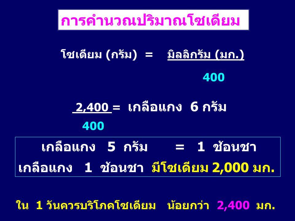 การคำนวณปริมาณโซเดียม ใน 1 วันควรบริโภคโซเดียม น้อยกว่า 2,400 มก. โซเดียม (กรัม) = มิลลิกรัม (มก.) 400 2,400 = เกลือแกง 6 กรัม 400 เกลือแกง 5 กรัม = 1