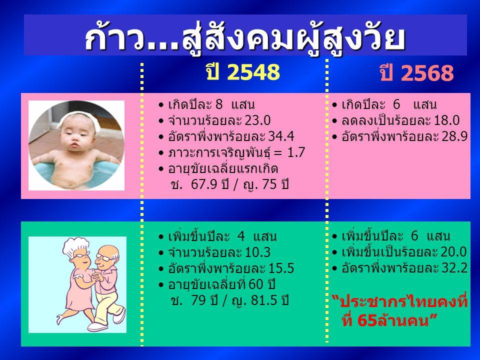 ปี 2548 ปี 2568 ก้าว...สู่สังคมผู้สูงวัย เกิดปีละ 8 แสน จำนวนร้อยละ 23.0 อัตราพึ่งพาร้อยละ 34.4 ภาวะการเจริญพันธุ์ = 1.7 อายุขัยเฉลี่ยแรกเกิด ช.