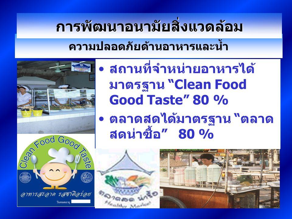 ความปลอดภัยด้านอาหารและน้ำ สถานที่จำหน่ายอาหารได้ มาตรฐาน Clean Food Good Taste 80 % ตลาดสดได้มาตรฐาน ตลาด สดน่าซื้อ 80 % การพัฒนาอนามัยสิ่งแวดล้อม
