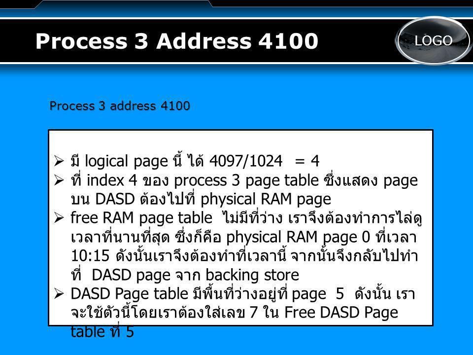LOGO Process 3 Address 4100 Process 3 address 4100   มี logical page นี้ ได้ 4097/1024 = 4   ที่ index 4 ของ process 3 page table ซึ่งแสดง page บน DASD ต้องไปที่ physical RAM page   free RAM page table ไม่มีที่ว่าง เราจึงต้องทำการไล่ดู เวลาที่นานที่สุด ซึ่งก็คือ physical RAM page 0 ที่เวลา 10:15 ดังนั้นเราจึงต้องทำที่เวลานี้ จากนั้นจึงกลับไปทำ ที่ DASD page จาก backing store   DASD Page table มีพื้นที่ว่างอยู่ที่ page 5 ดังนั้น เรา จะใช้ตัวนี้โดยเราต้องใส่เลข 7 ใน Free DASD Page table ที่ 5