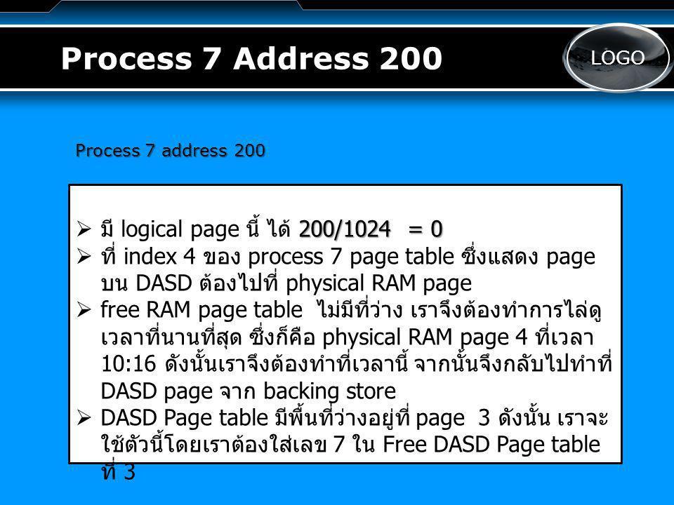 LOGO Process 7 Address 200   ตอนนี้เราจะได้ physical RAM page 4 มีค่า DASD page เป็น 3   เราต้องทำการปรับปรุง process 7 page table ที่ 9 ที่มี page no เป็น 3 และ location เป็น D   ตอนนี้เราทำการปรับปรุง process 7 page table ที่ 0 ที่มี RAM page เป็น 4 และ location เป็น R แล้ว   ทำการ อ่านข้อมูลจาก DASD ที่ page 5 จาก physical RAM page 4   ทำการปรับปรุง Free RAM ที่ index 5 ที่มีค่าเป็น -1   สุดท้าย เราจะทำการปรับปรุง index ที่ 4 ของ Free RAM page table รวมถึงการปรับปรุง timestamp ตั้งแต่การเข้า ทำงานของ page นี้