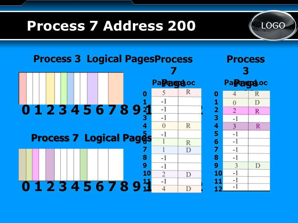 LOGO Process 7 Address 200 Process 3 Logical Pages Process 7 Logical Pages 0 1 2 3 4 5 6 7 8 9 10 11 12 Process 3 Page Table Process 7 Page Table Page noLocPage noLoc 0 1 2 3 4 5 6 7 8 9 10 11 12 0 1 2 3 4 5 6 7 8 9 10 11 12
