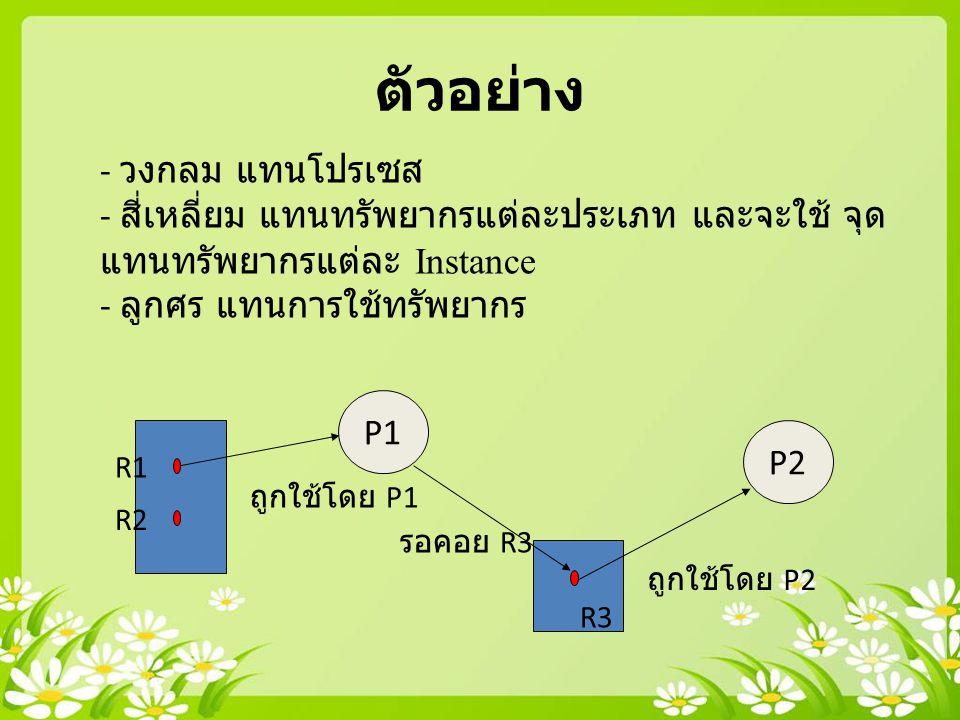 ตัวอย่าง - วงกลม แทนโปรเซส - สี่เหลี่ยม แทนทรัพยากรแต่ละประเภท และจะใช้ จุด แทนทรัพยากรแต่ละ Instance - ลูกศร แทนการใช้ทรัพยากร P1 P2 R3 R2 R1 ถูกใช้โ