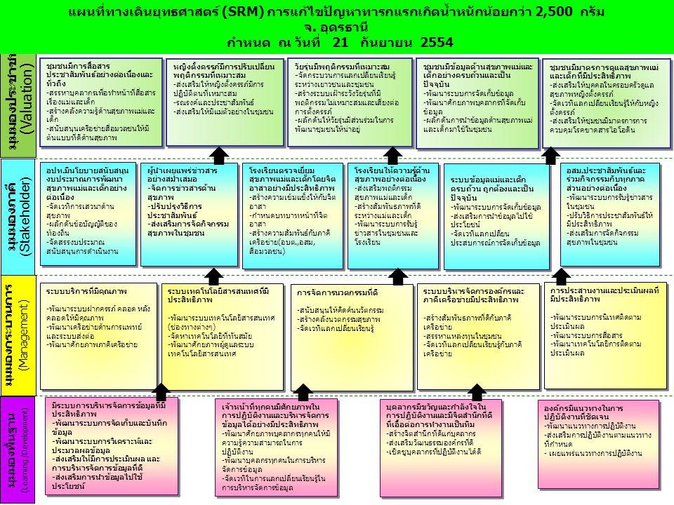 ตารางเป้าประสงค์ของแผนปฏิบัติการ (Mini SLM) เรื่อง การแก้ไขปัญหาทารก แรกเกิดน้ำหนักน้อยกว่า 2,500 กรัม อ.วังสามหมอ – อ.ศรีธาตุ จ.อุดรธานี ภายในปี 2554 กำหนดวันที่ 21 กันยายน 2554 มุมมองภาคี เป้าประสงค์ ของ ยุทธศาสตร์ (1) กลยุทธ์ (2) กิจกรรม (3) มาตรการ(การกระทำหรือ งานที่ทำ) ตัวชี้วัด ผลงาน (PI) (6) ปริมาณ งาน (7) ตัวชี้วัด ผลสำ เร็จ (KPI) (8) งบประ มาณ (9) ระยะ เวลา ดำเนิน การ (10) ผู้รับผิด ชอบ (11) วิชาการ (4) สังคม (5) อปท.มี นโยบาย สนับสนุน งบประมาณ การพัฒนา สุขภาพแม่ และเด็ก อย่าง ต่อเนื่อง จัดสรรงบ ประมาณ สนับสนุน การ ดำเนิน งาน สนับสนุน งบ ประมาณ ดำเนิน การ ป้องกัน ทารกแรก เกิด น้ำหนัก น้อย 1.นำเรื่องเสนอ เข้าที่ประชุม สภา จำนวน เรื่อง -อปท.
