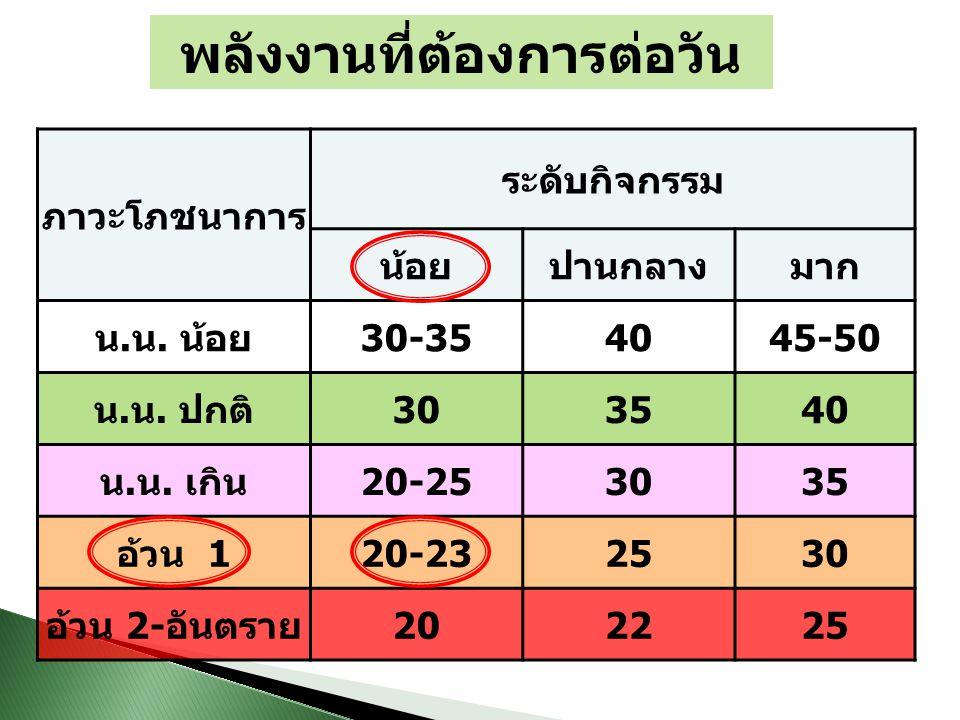 การคำนวณพลังงาน เบาหวิว น้ำหนัก 65 กก.สูง 160 ซม.