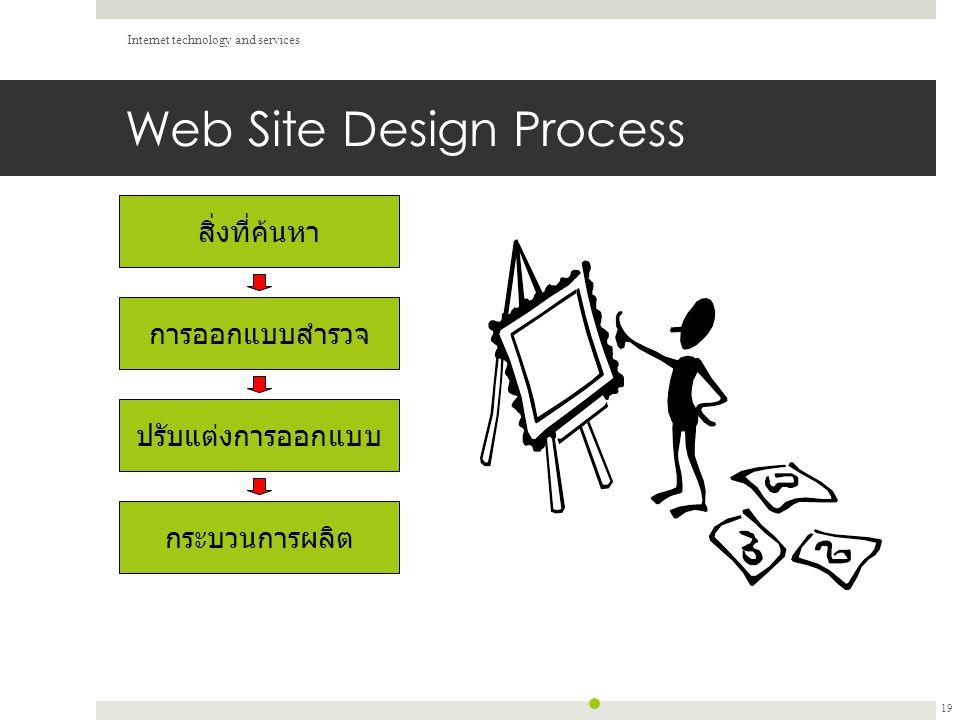 Web Site Design Process Internet technology and services 19 กระบวนการผลิต ปรับแต่งการออกแบบ การออกแบบสำรวจ สิ่งที่ค้นหา