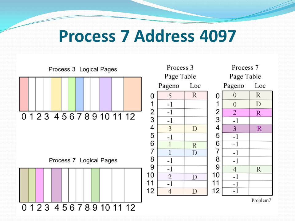 Process 7 Address 4097