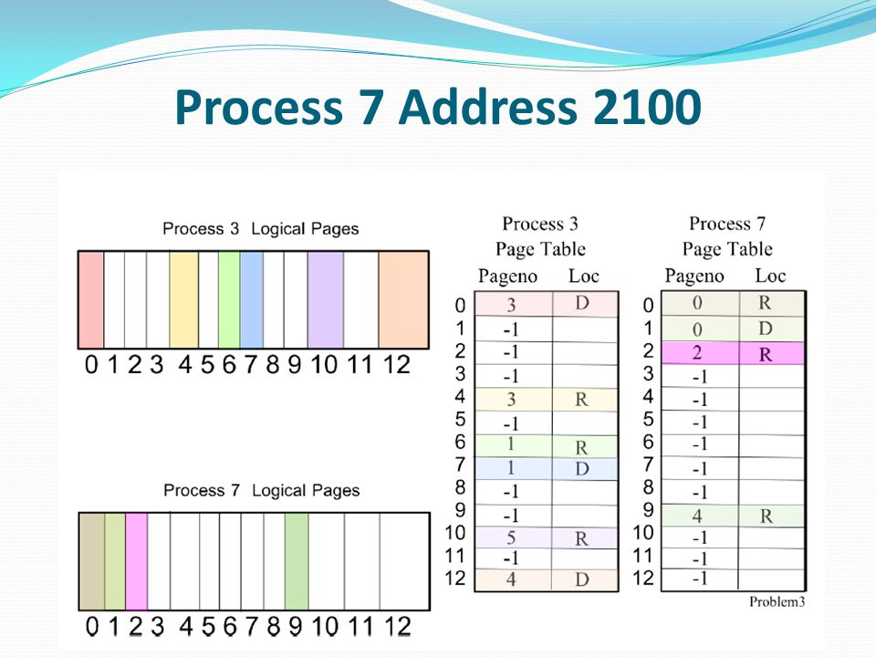 Process 7 Address 2100