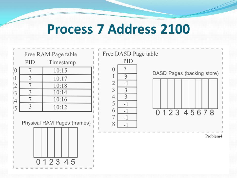 Process 3 Address 4100 ตอนนี้เราอ่านข้อมูลจากหน้า DASD เท่ากับ 3 และ physical RAM page เท่ากับ 0 ตอนนี้เราปรับปรุง slot Free DASD ช่องที่ 3 ซึ่งเป็น -1 ( ว่าง ) สุดท้ายเรา update ช่องที่ 0 ของที่ว่างบน RAM Page เพื่อที่จะอัพเดตเวลาที่เราเข้าถึง หน้านี้ และเปลี่ยน PID ไปเป็น 3