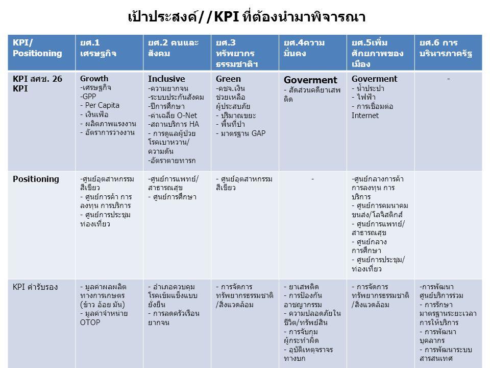 14 เป้าประสงค์//KPI ที่ต้องนำมาพิจารณา KPI/ Positioning ยศ.1 เศรษฐกิจ ยศ.2 คนและ สังคม ยศ.3 ทรัพยากร ธรรมชาติฯ ยศ.4ความ มั่นคง ยศ.5เพิ่ม ศักยภาพของ เมือง ยศ.6 การ บริหารภาครัฐ KPI สศช.