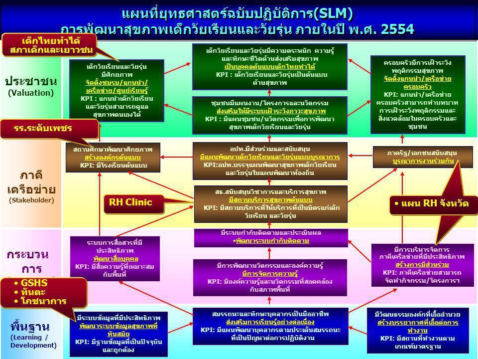 แผนที่ยุทธศาสตร์ฉบับปฏิบัติการ(SLM) การพัฒนาสุขภาพเด็กวัยเรียนและวัยรุ่น ภายในปี พ.ศ. 2554 แผนที่ยุทธศาสตร์ฉบับปฏิบัติการ(SLM) การพัฒนาสุขภาพเด็กวัยเร
