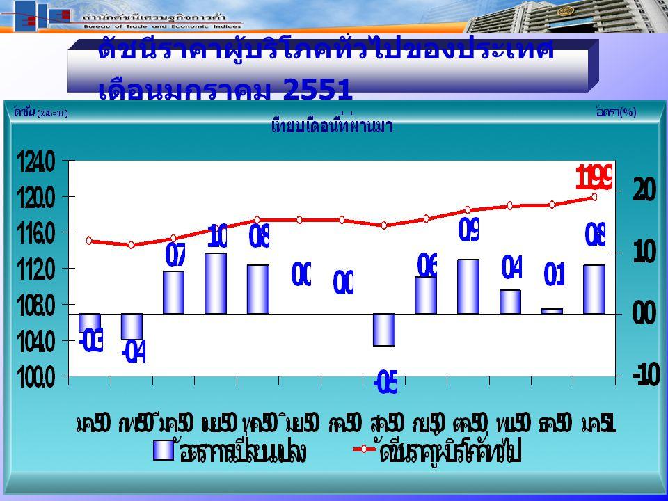 ดัชนีราคาผู้บริโภคทั่วไปของประเทศ เดือ นมกราคม 2551