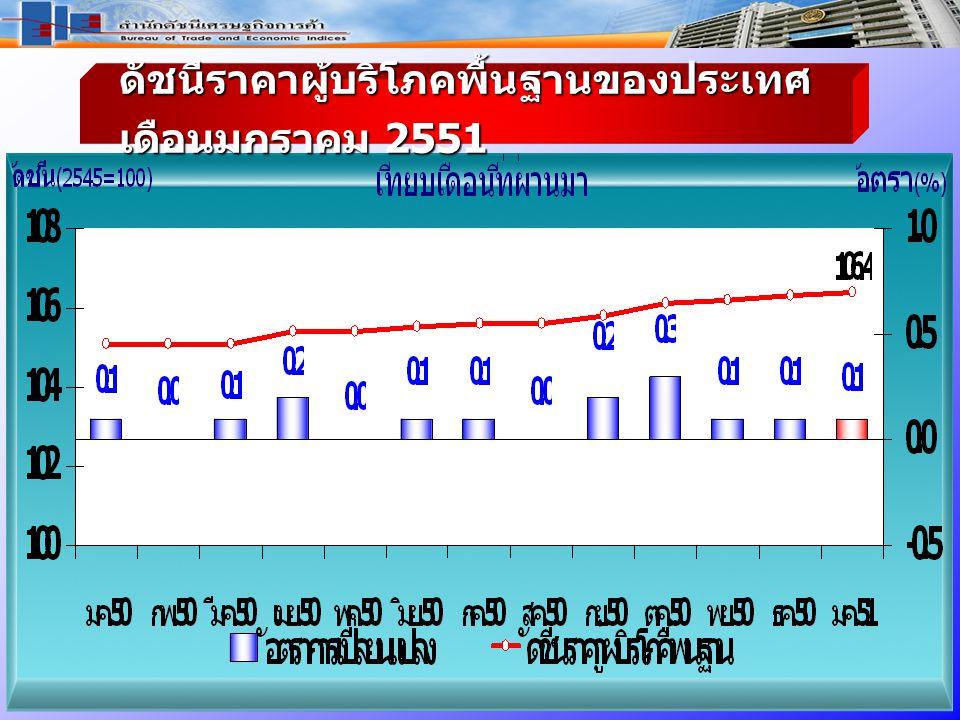 ดัชนีราคาผู้บริโภค พื้นฐาน ของประเทศ เดือ นมกราคม 2551