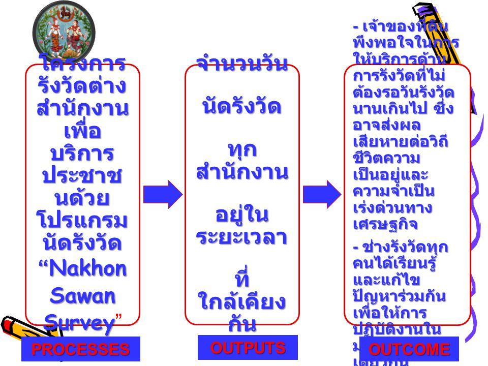 โครงการ รังวัดต่าง สำนักงาน เพื่อ บริการ ประชาช นด้วย โปรแกรม นัดรังวัด Nakhon Sawan Survey โครงการ รังวัดต่าง สำนักงาน เพื่อ บริการ ประชาช นด้วย โปรแกรม นัดรังวัด Nakhon Sawan Survey จำนวนวันนัดรังวัด ทุก สำนักงาน อยู่ใน ระยะเวลา ที่ ใกล้เคียง กัน - เจ้าของที่ดิน พึงพอใจในการ ให้บริการด้าน การรังวัดที่ไม่ ต้องรอวันรังวัด นานเกินไป ซึ่ง อาจส่งผล เสียหายต่อวิถี ชีวิตความ เป็นอยู่และ ความจำเป็น เร่งด่วนทาง เศรษฐกิจ - ช่างรังวัดทุก คนได้เรียนรู้ และแก้ไข ปัญหาร่วมกัน เพื่อให้การ ปฏิบัติงานใน มาตรฐาน เดียวกัน PROCESSESOUTCOME OUTPUTS