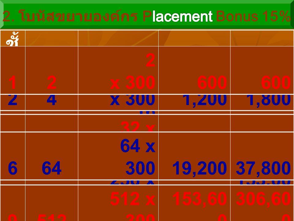 7128 128 x 30038,40076,200 ชั้ น ที่ สมา ชิก 1.5%x 10 ชั้นโบนัส โบนัส รวม 38 8 x 3002,4004,200 416 16 x 3004,8009,000 24 4 x 3001,2001,800 10101,024 1