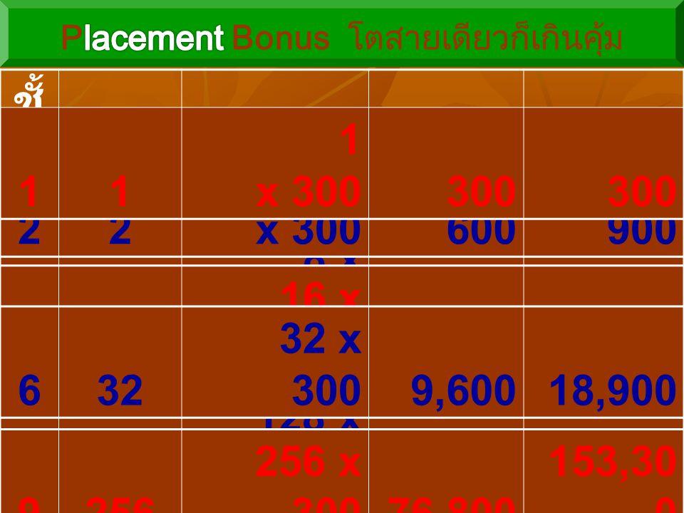 764 64 x 30019,20038,100 ชั้ น ที่ สมา ชิก 1.5%x 10 ชั้นโบนัส โบนัส รวม 34 4 x 3001,2002,100 48 8 x 3002,4004,500 22 2 x 300600900 1010512 512 x 300 1