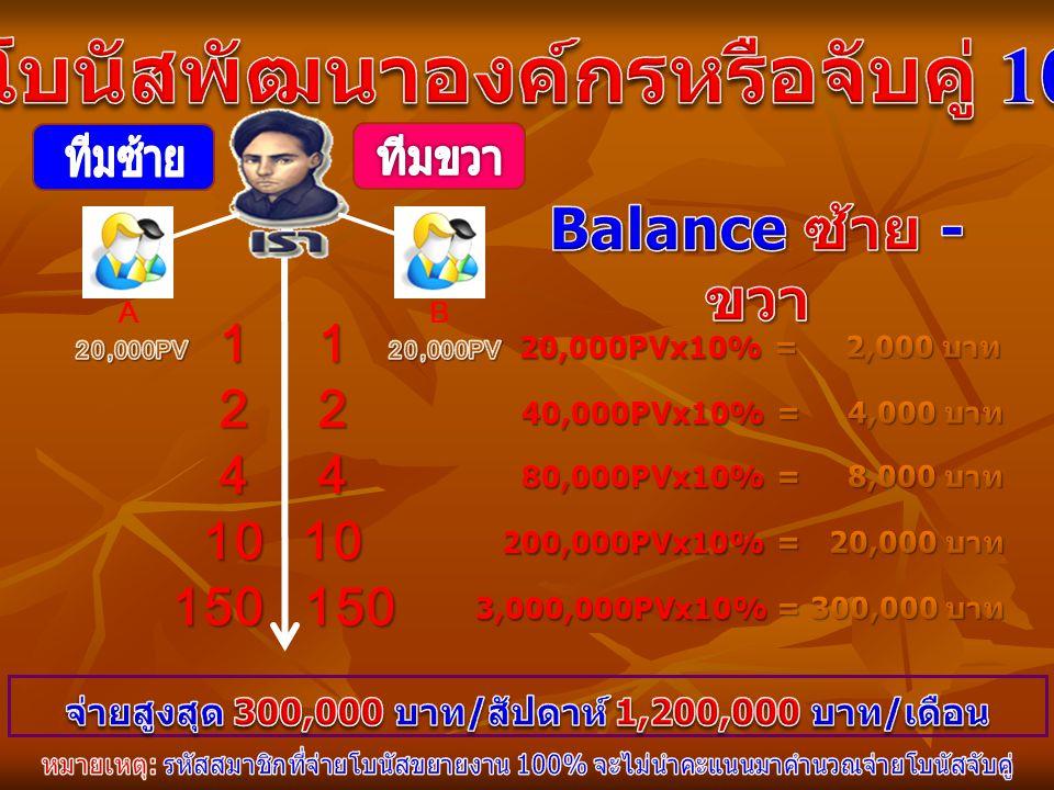 AB 20,000PVx10% 11 22 44 40,000PVx10% 80,000PVx10% 1010 200,000PVx10% 150150 3,000,000PVx10%