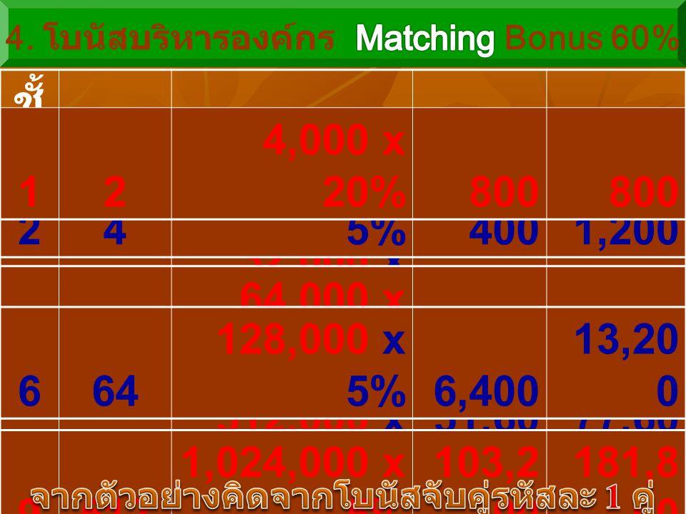 7128 256,000 x 5% 12,80 0 26,00 0 ชั้ น ที่ สมา ชิก 60% ของ โบนัสจับคู่โบนัส โบนัส รวม 38 16,000 x 5%8002,000 416 32,000 x 5%1,6003,600 24 8,000 x 5%4
