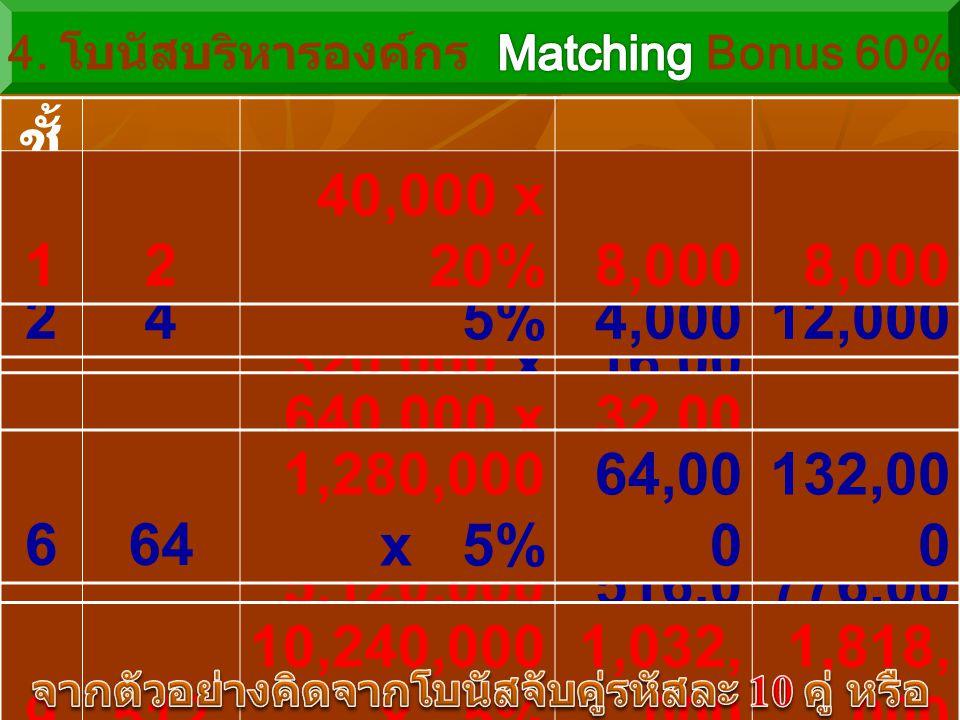 7128 2,560,000 x 5% 128,0 00 260,00 0 ชั้ น ที่ สมา ชิก 60% ของ โบนัสจับคู่โบนัส โบนัส รวม 38 160,000 x 5%8,00020,000 416 320,000 x 5% 16,00 036,000 2