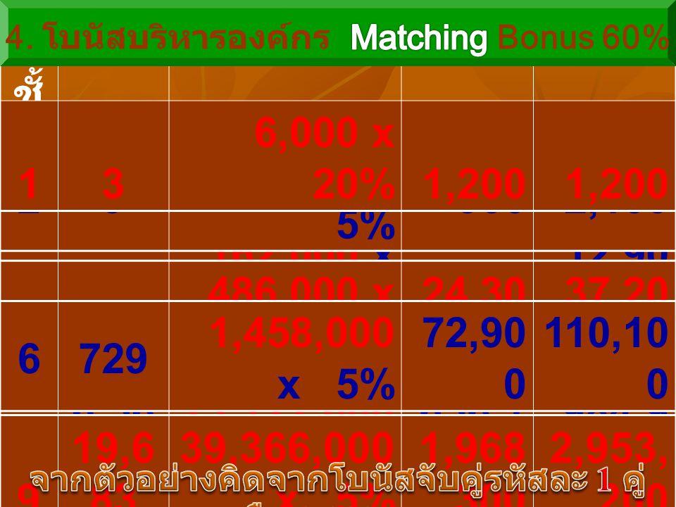 7 2,18 7 4,374,000 x 5% 218,7 00 328,8 00 ชั้ น ที่ สมา ชิก 60% ของ โบนัสจับคู่โบนัส โบนัส รวม 327 54,000 x 5% 2,7004,800 481 162,000 x 5%8,100 12,90