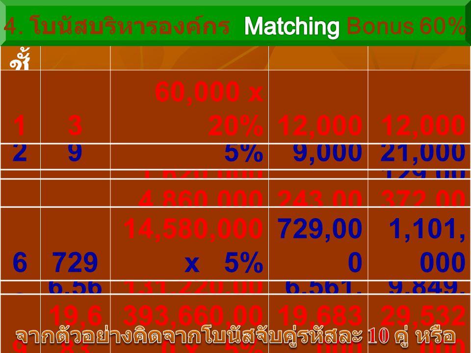 7 2,18 7 43,740,000 x 5% 2,187, 000 3,288, 000 ชั้ น ที่ สมา ชิก 60% ของ โบนัสจับคู่โบนัส โบนัส รวม 327 540,000 x 5%27,00048,000 481 1,620,000 x 5%81,000 129,00 0 29 180,000 x 5%9,00021,000 5243 4,860,000 x 5% 243,00 0 372,00 0 8 6,56 1 131,220,00 0 x 5% 6,561, 000 9,849, 000 9 19,6 83 393,660,00 0 x 5% 19,683,000 29,532,000 13 60,000 x 20%12,000 6729 14,580,000 x 5% 729,00 0 1,101, 000