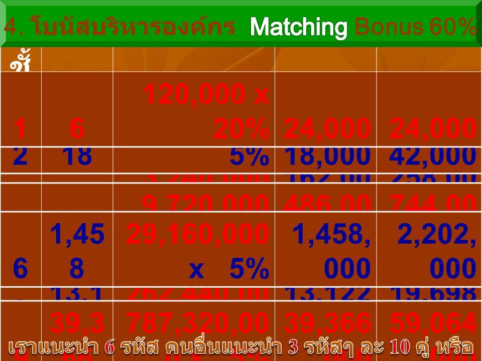 7 4,37 4 87,480,000 x 5% 4,374, 000 6,576, 000 ชั้ น ที่ สมา ชิก 60% ของ โบนัสจับคู่โบนัส โบนัส รวม 354 1,080,000 x 5%54,00096,000 4162 3,240,000 x 5% 162,00 0 258,00 0 218 360,000 x 5%18,00042,000 5486 9,720,000 x 5% 486,00 0 744,00 0 8 13,1 22 262,440,00 0 x 5% 13,122,000 19,698,000 9 39,3 66 787,320,00 0 x 5% 39,366,000 59,064,000 16 120,000 x 20%24,000 6 1,45 8 29,160,000 x 5% 1,458, 000 2,202, 000
