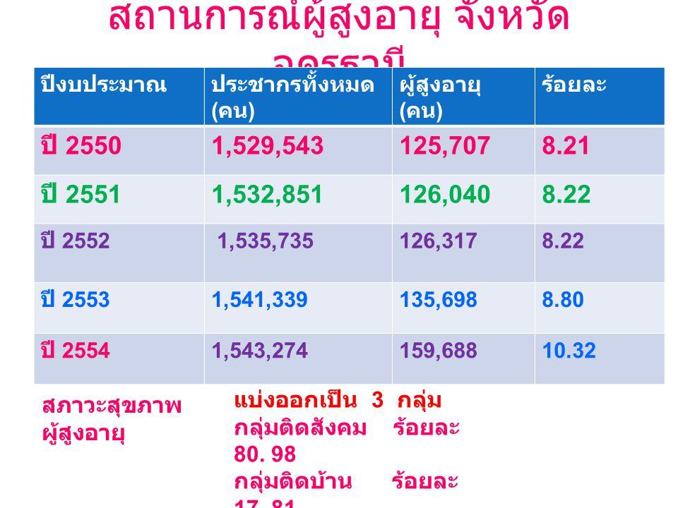 สถานการณ์ผู้สูงอายุ จังหวัด อุดรธานี ปีงบประมาณประชากรทั้งหมด ( คน ) ผู้สูงอายุ ( คน ) ร้อยละ ปี 2550 1,529,543125,7078.21 ปี 2551 1,532,851126,0408.22 ปี 2552 1,535,735126,3178.22 ปี 2553 1,541,339135,6988.80 ปี 2554 1,543,274 159,688 10.32 สภาวะสุขภาพ ผู้สูงอายุ แบ่งออกเป็น 3 กลุ่ม กลุ่มติดสังคม ร้อยละ 80.