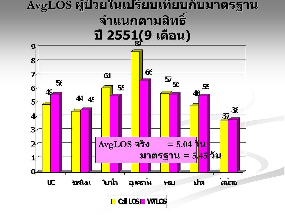 AvgLOS ผู้ป่วยในเปรียบเทียบกับมาตรฐาน จำแนกตามสิทธิ์ ปี 2551(9 เดือน ) AvgLOS จริง = 5.04 วัน มาตรฐาน = 5.45 วัน