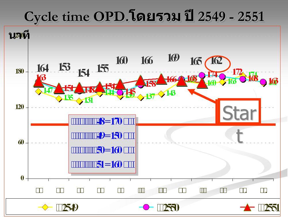 Cycle time OPD. โดยรวม ปี 2549 - 2551 นาที Star t
