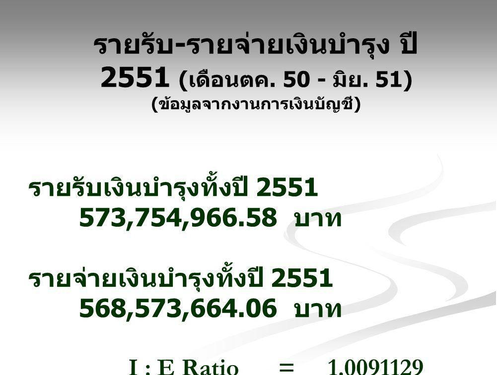 รายรับ - รายจ่ายเงินบำรุง ปี 2551 ( เดือนตค. 50 - มิย. 51) ( ข้อมูลจากงานการเงินบัญชี ) รายรับเงินบำรุงทั้งปี 2551 573,754,966.58 บาท รายจ่ายเงินบำรุง