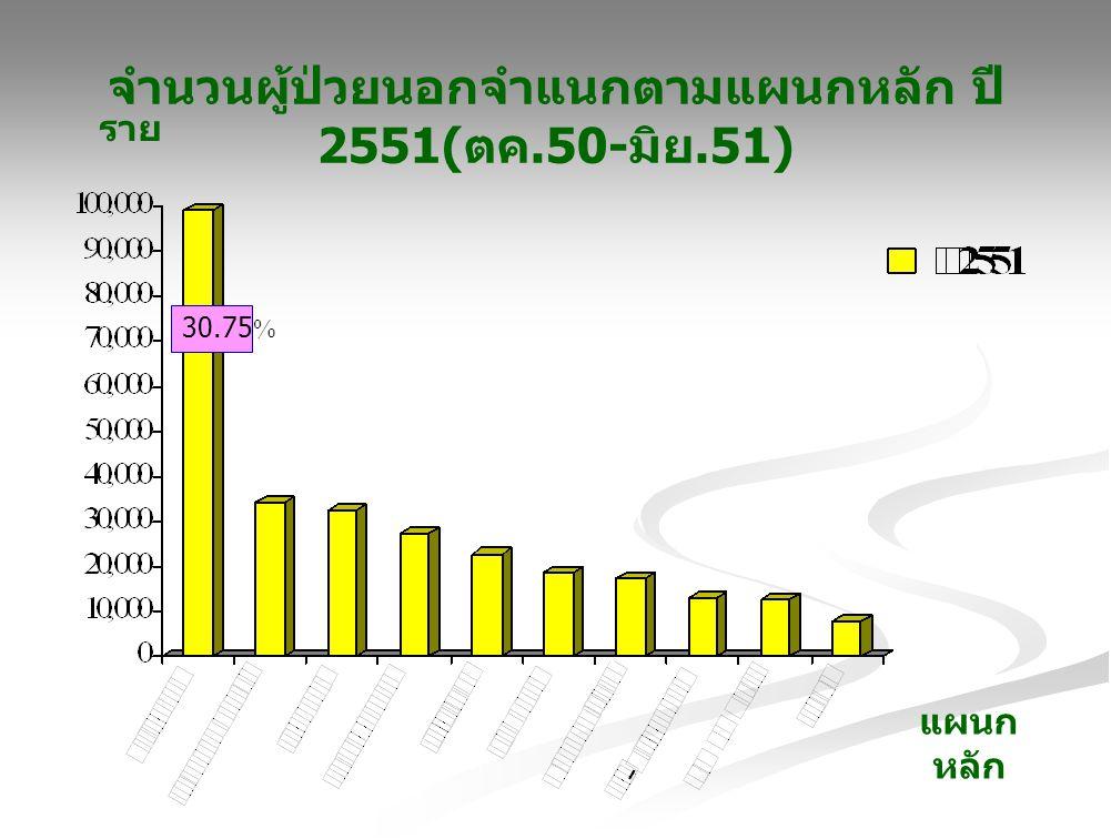 จำนวนผู้ป่วยนอกจำแนกตามแผนกหลัก ปี 2551( ตค.50- มิย.51) ราย แผนก หลัก 30.75%