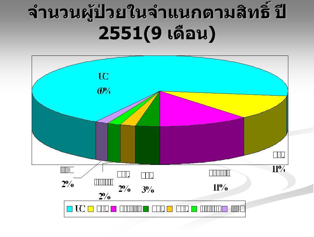 จำนวนผู้ป่วยในจำแนกตามสิทธิ์ ปี 2551(9 เดือน )