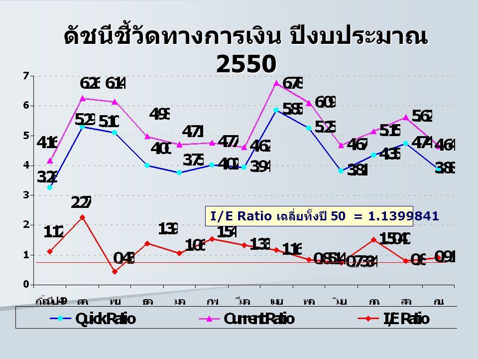 ดัชนีชี้วัดทางการเงิน ปีงบประมาณ 2550 I/E Ratio เฉลี่ยทั้งปี 50 = 1.1399841