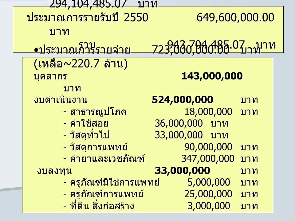 เงินบำรุงคงเหลือยกยอดมาจากปี 50 294,104,485.07 บาท ประมาณการรายรับปี 2550649,600,000.00 บาท รวม 943,704,485.07 บาท เงินบำรุงคงเหลือยกยอดมาจากปี 50 294