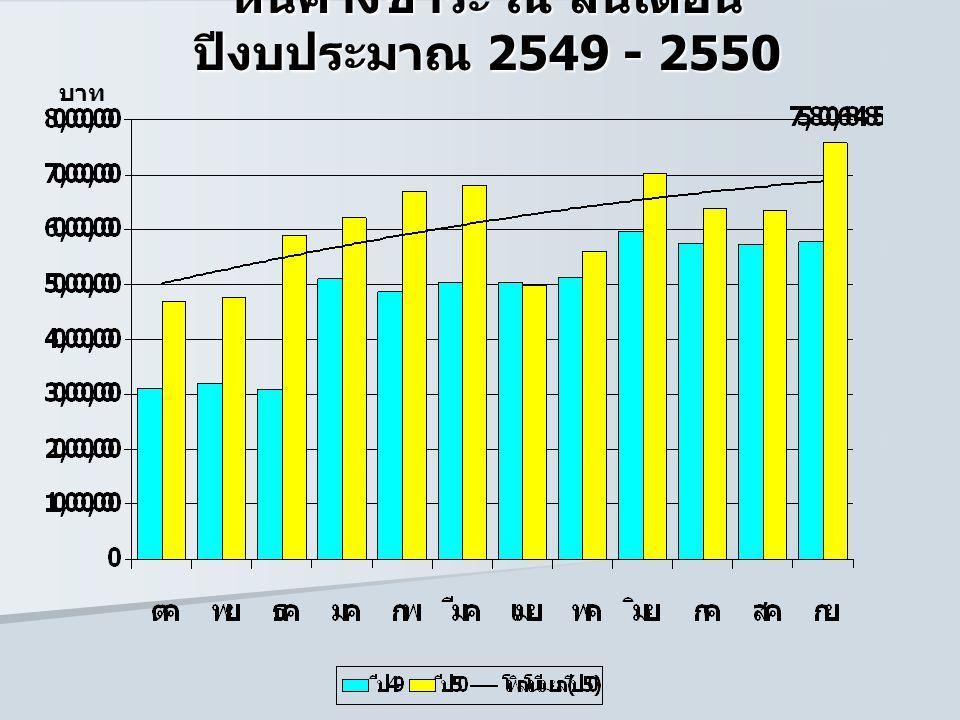 หนี้ค้างชำระ ณ สิ้นเดือน ปีงบประมาณ 2549 - 2550 บาท