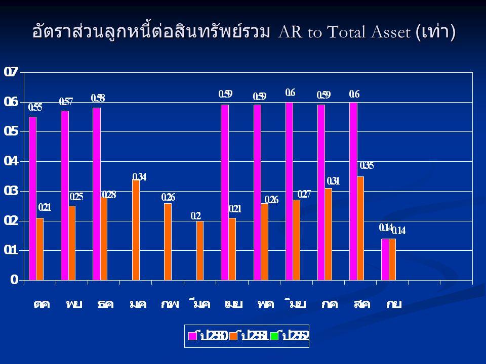 อัตราส่วนรายได้จากบริการต่อสินทรัพย์หมุนเวียน Current Asset Turnover ( เท่า )