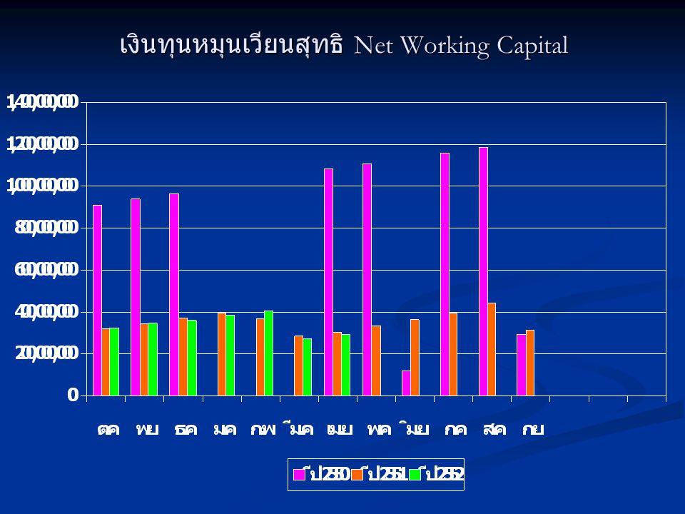 อัตราส่วนรายได้จากบริการต่อสินทรัพย์รวม Total Asset Turnover ( เท่า )