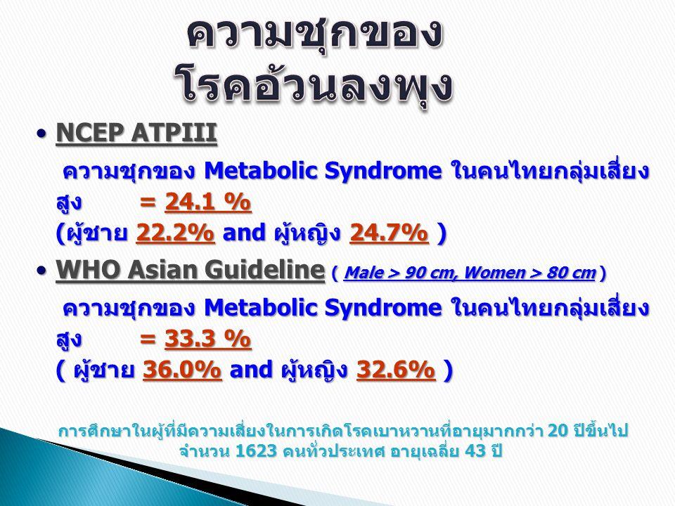 NCEP ATPIII NCEP ATPIII ความชุกของ Metabolic Syndrome ในคนไทยกลุ่มเสี่ยง สูง = 24.1 % (ผู้ชาย 22.2% and ผู้หญิง 24.7% ) ความชุกของ Metabolic Syndrome ในคนไทยกลุ่มเสี่ยง สูง = 24.1 % (ผู้ชาย 22.2% and ผู้หญิง 24.7% ) WHO Asian Guideline ( Male > 90 cm, Women > 80 cm ) WHO Asian Guideline ( Male > 90 cm, Women > 80 cm ) ความชุกของ Metabolic Syndrome ในคนไทยกลุ่มเสี่ยง สูง = 33.3 % ( ผู้ชาย 36.0% and ผู้หญิง 32.6% ) ความชุกของ Metabolic Syndrome ในคนไทยกลุ่มเสี่ยง สูง = 33.3 % ( ผู้ชาย 36.0% and ผู้หญิง 32.6% ) การศึกษาในผู้ที่มีความเสี่ยงในการเกิดโรคเบาหวานที่อายุมากกว่า 20 ปีขึ้นไป จำนวน 1623 คนทั่วประเทศ อายุเฉลี่ย 43 ปี