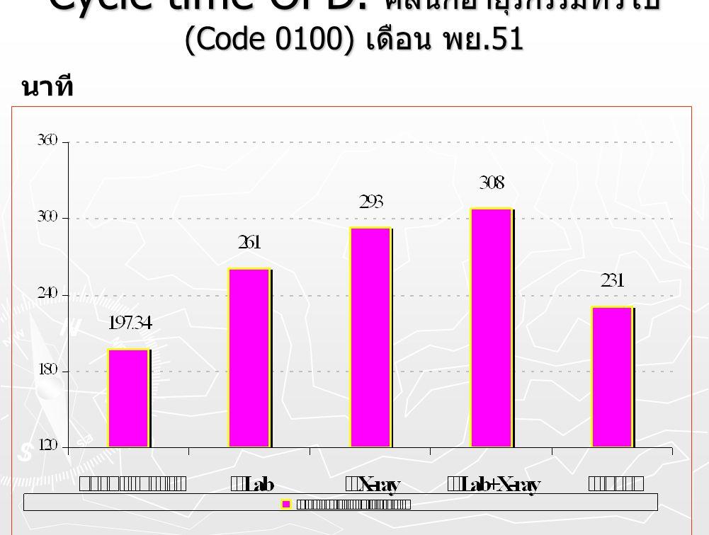 Cycle time OPD. คลินิกอายุรกรรมทั่วไป (Code 0100) เดือน พย.51 นาที