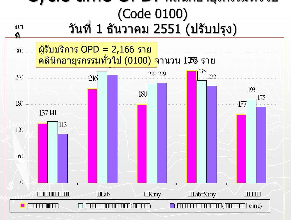 Cycle time OPD. คลินิกอายุรกรรมทั่วไป (Code 0100) วันที่ 1 ธันวาคม 2551 ( ปรับปรุง ) นา ที ผู้รับบริการ OPD = 2,166 ราย คลินิกอายุรกรรมทั่วไป (0100) จ