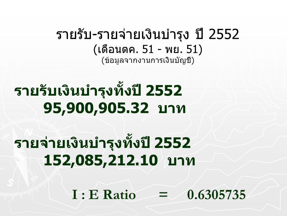 รายรับ - รายจ่ายเงินบำรุง ปี 2552 ( เดือนตค. 51 - พย. 51) ( ข้อมูลจากงานการเงินบัญชี ) รายรับเงินบำรุงทั้งปี 2552 95,900,905.32 บาท รายจ่ายเงินบำรุงทั