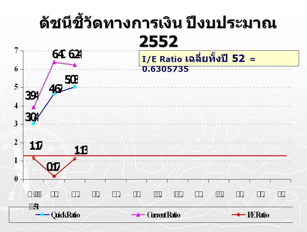 ดัชนีชี้วัดทางการเงิน ปีงบประมาณ 2552 I/E Ratio เฉลี่ยทั้งปี 52 = 0.6305735