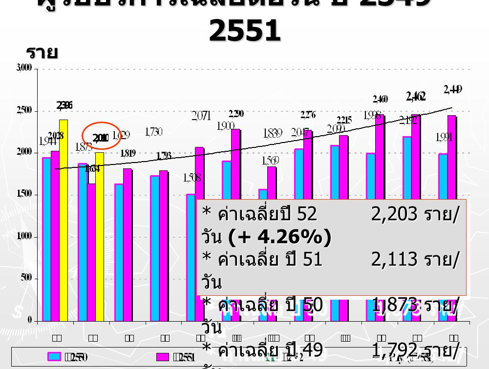 ผู้รับบริการเฉลี่ยต่อวัน ปี 2549 - 2551 ราย * ค่าเฉลี่ยปี 52 2,203 ราย / วัน (+ 4.26%) * ค่าเฉลี่ย ปี 51 2,113 ราย / วัน * ค่าเฉลี่ย ปี 50 1,873 ราย /