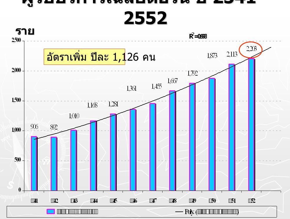 ผู้รับบริการเฉลี่ยต่อวัน ปี 2541 - 2552 ราย อัตราเพิ่ม ปีละ 1,126 คน