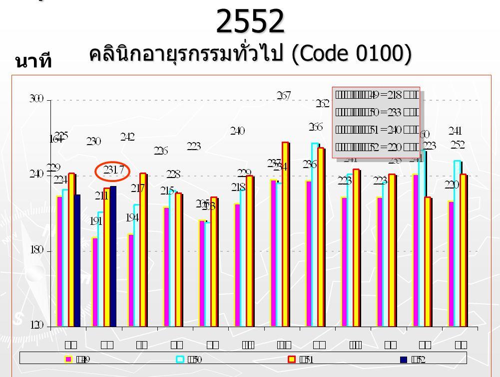 Cycle time OPD. โดยรวม ปี 2549 – 2552 คลินิกอายุรกรรมทั่วไป (Code 0100) นาที
