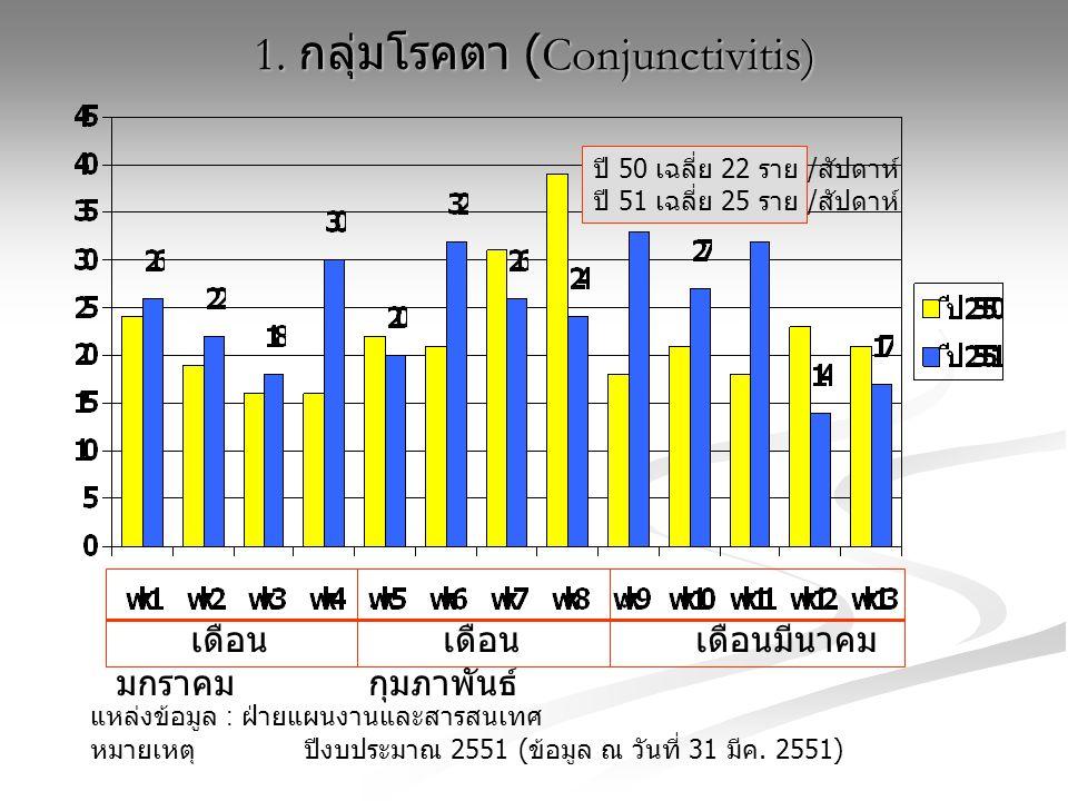 1. กลุ่มโรคตา (Conjunctivitis) แหล่งข้อมูล : ฝ่ายแผนงานและสารสนเทศ หมายเหตุ ปีงบประมาณ 2551 ( ข้อมูล ณ วันที่ 31 มีค. 2551) เดือน มกราคม. เดือน กุมภาพ