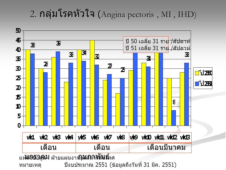 แหล่งข้อมูล : ฝ่ายแผนงานและสารสนเทศ หมายเหตุ ปีงบประมาณ 2551 ( ข้อมูลถึงวันที่ 31 มีค. 2551) เดือน มกราคม. เดือน กุมภาพันธ์. เดือนมีนาคม ปี 50 เฉลี่ย