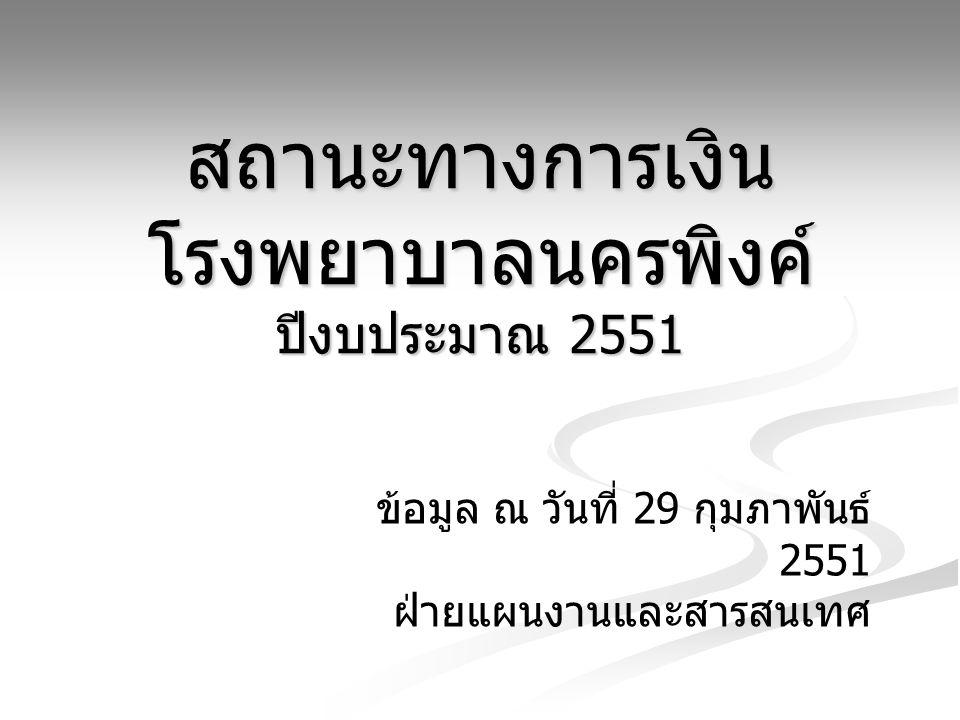 สถานะทางการเงิน โรงพยาบาลนครพิงค์ ปีงบประมาณ 2551 ข้อมูล ณ วันที่ 29 กุมภาพันธ์ 2551 ฝ่ายแผนงานและสารสนเทศ