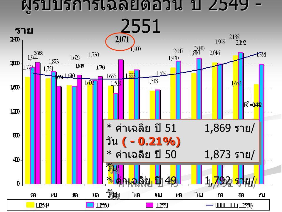 ผู้รับบริการเฉลี่ยต่อวัน ปี 2549 - 2551 ราย ( - 0.21%) * ค่าเฉลี่ย ปี 51 1,869 ราย / วัน ( - 0.21%) * ค่าเฉลี่ย ปี 50 1,873 ราย / วัน * ค่าเฉลี่ย ปี 4