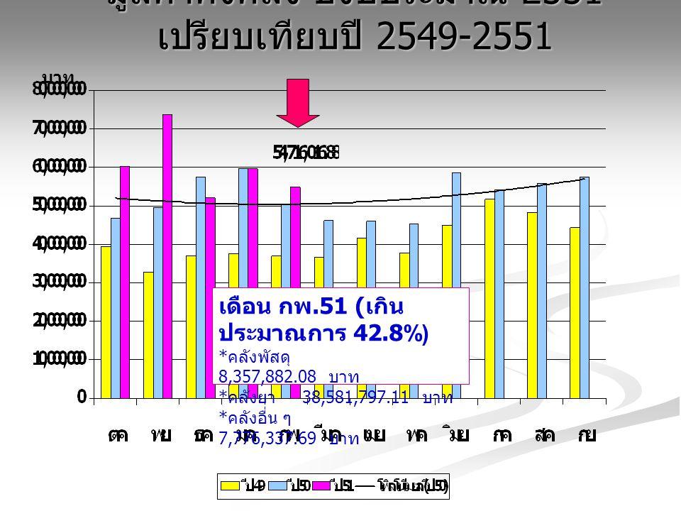 มูลค่าคงคลัง ปีงบประมาณ 2551 เปรียบเทียบปี 2549-2551 บาท เดือน กพ.51 ( เกิน ประมาณการ 42.8%) * คลังพัสดุ 8,357,882.08 บาท * คลังยา 38,581,797.11 บาท *